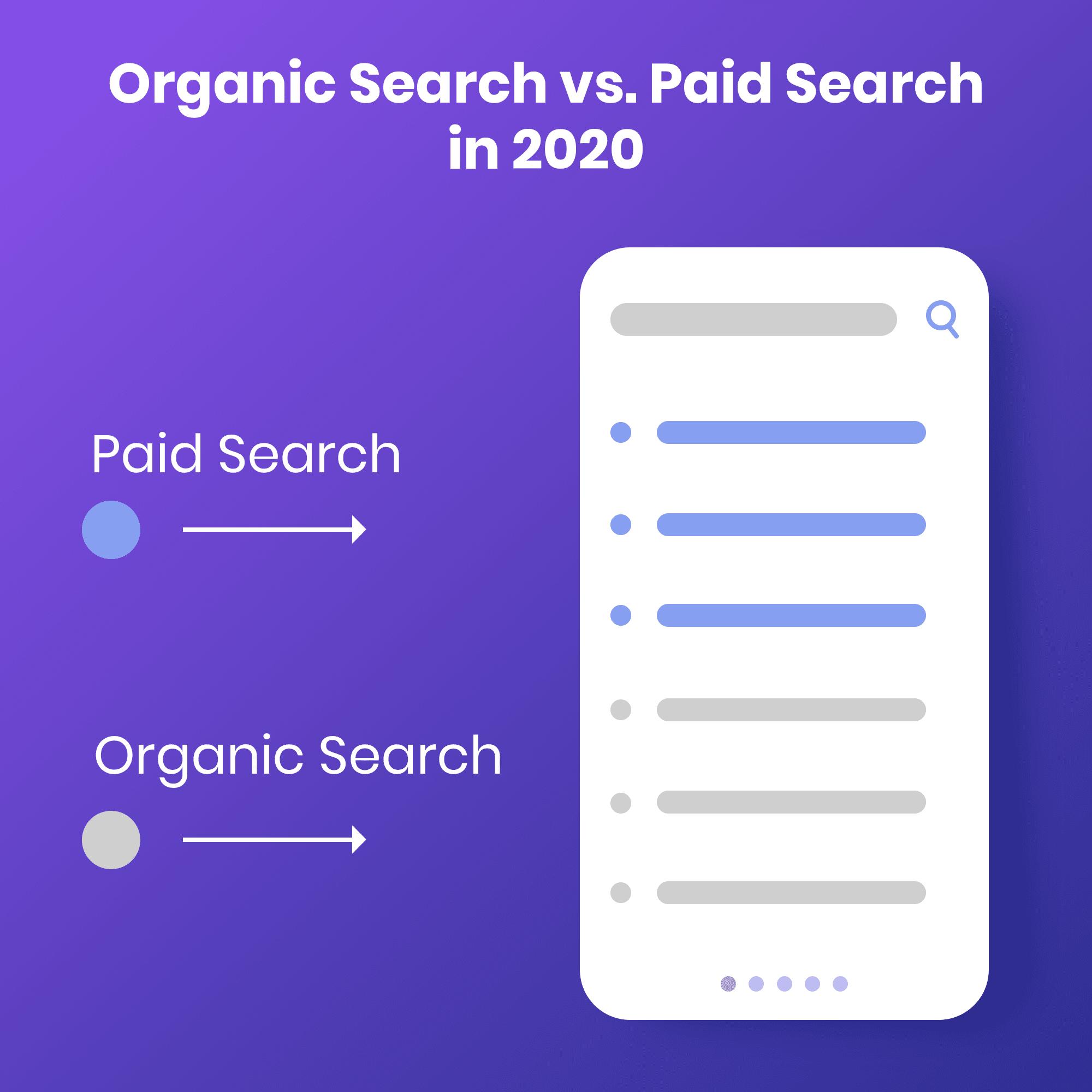 Organic Search vs. Paid Search